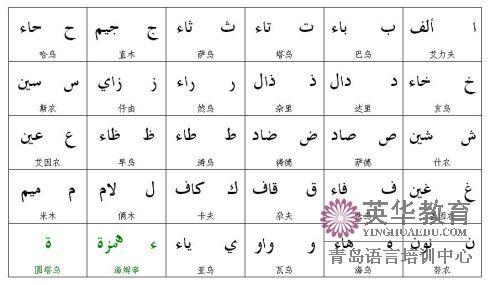 字母单写形式附加中阿字母名称